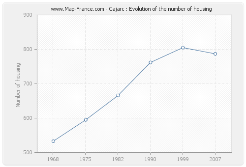 Cajarc : Evolution of the number of housing