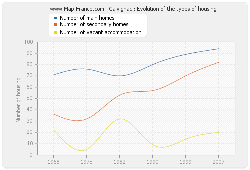 Calvignac : Evolution of the types of housing