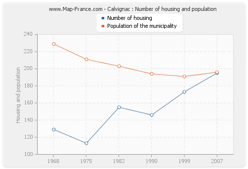 Calvignac : Number of housing and population