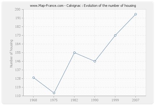 Calvignac : Evolution of the number of housing