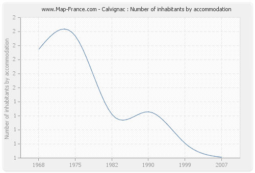 Calvignac : Number of inhabitants by accommodation