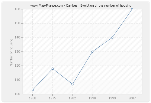 Cambes : Evolution of the number of housing