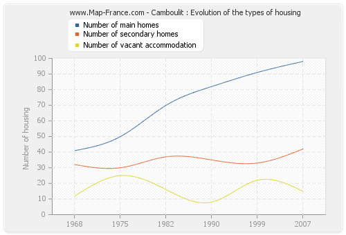 Camboulit : Evolution of the types of housing