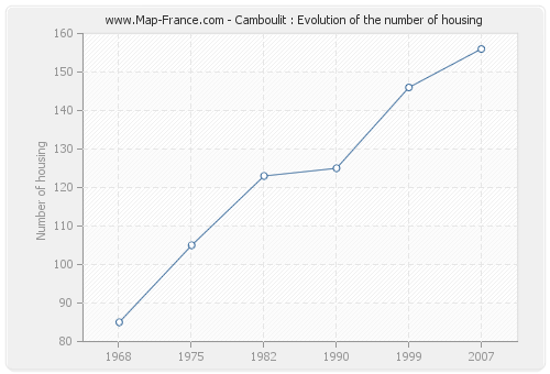 Camboulit : Evolution of the number of housing