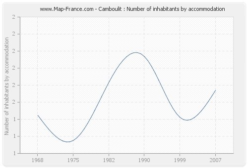 Camboulit : Number of inhabitants by accommodation