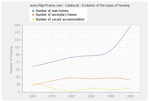 Camburat : Evolution of the types of housing