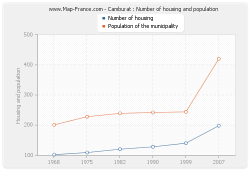 Camburat : Number of housing and population