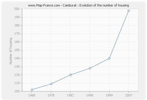 Camburat : Evolution of the number of housing