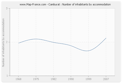 Camburat : Number of inhabitants by accommodation