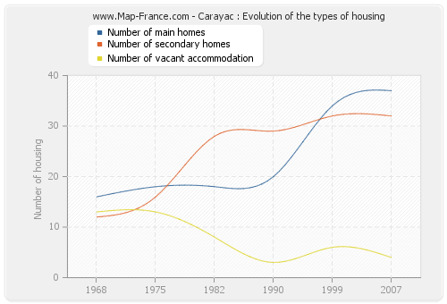 Carayac : Evolution of the types of housing