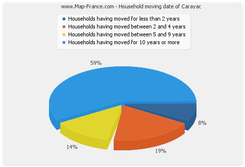 Household moving date of Carayac