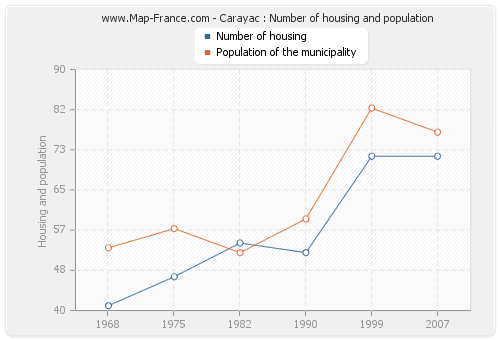Carayac : Number of housing and population