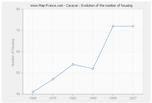 Carayac : Evolution of the number of housing