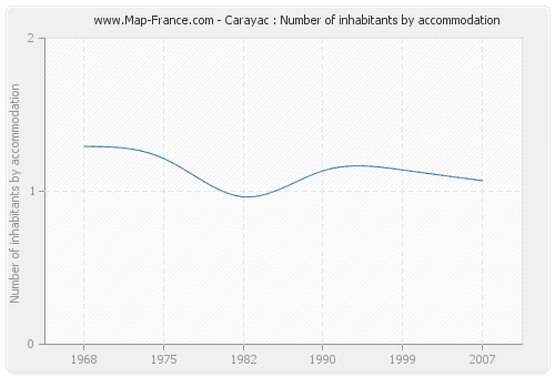Carayac : Number of inhabitants by accommodation