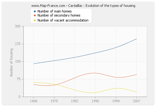 Cardaillac : Evolution of the types of housing