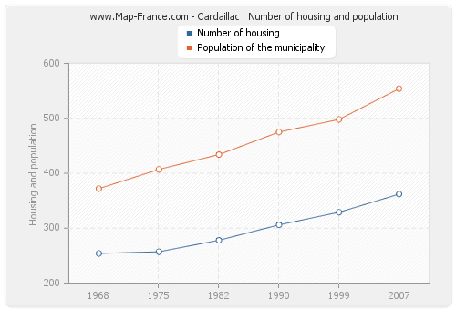 Cardaillac : Number of housing and population