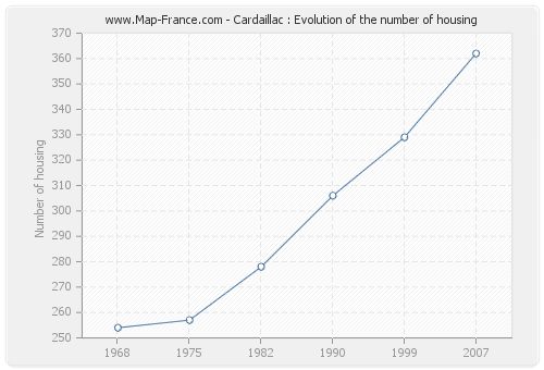 Cardaillac : Evolution of the number of housing