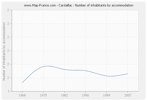 Cardaillac : Number of inhabitants by accommodation