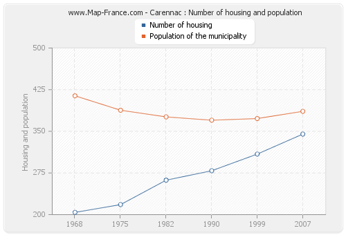 Carennac : Number of housing and population