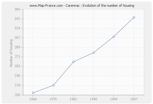 Carennac : Evolution of the number of housing