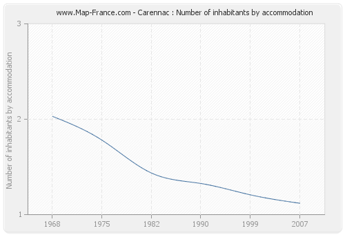 Carennac : Number of inhabitants by accommodation