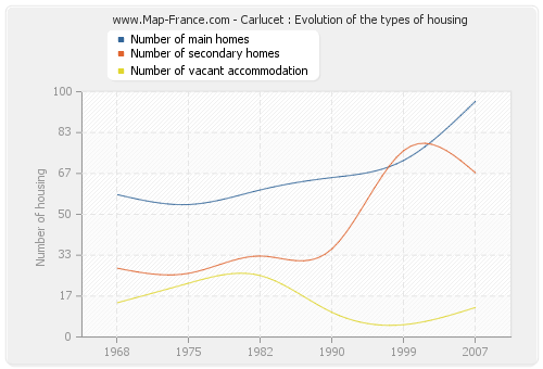Carlucet : Evolution of the types of housing
