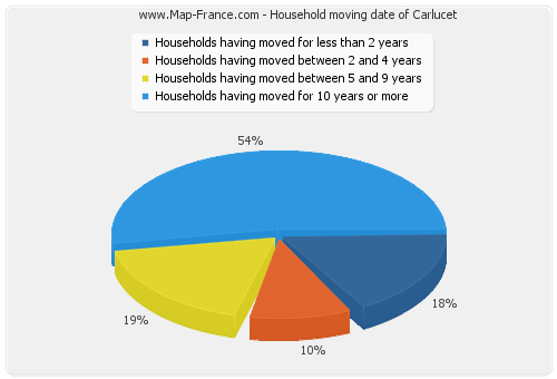 Household moving date of Carlucet