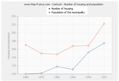 Carlucet : Number of housing and population