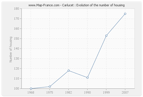 Carlucet : Evolution of the number of housing