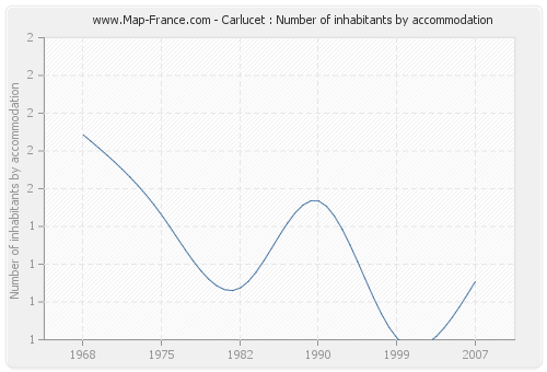 Carlucet : Number of inhabitants by accommodation