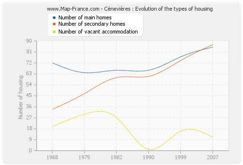 Cénevières : Evolution of the types of housing