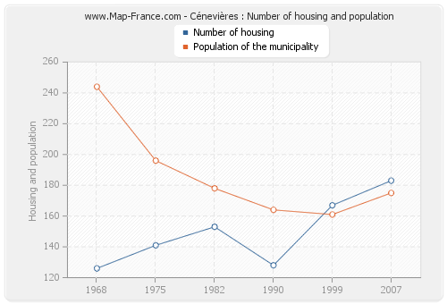 Cénevières : Number of housing and population
