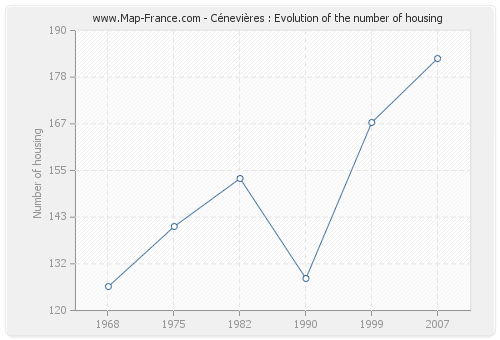Cénevières : Evolution of the number of housing