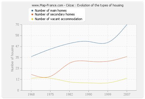 Cézac : Evolution of the types of housing