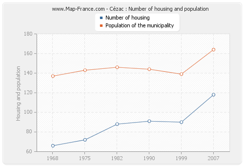 Cézac : Number of housing and population