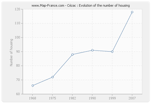 Cézac : Evolution of the number of housing