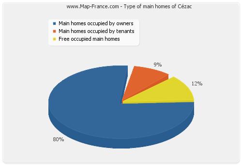 Type of main homes of Cézac