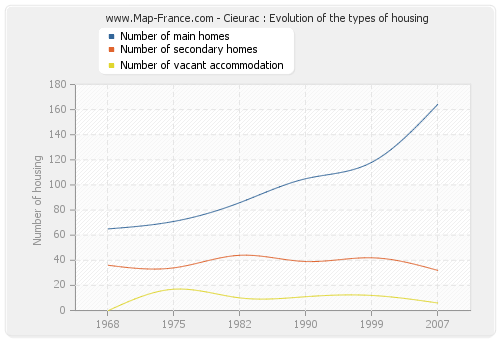 Cieurac : Evolution of the types of housing