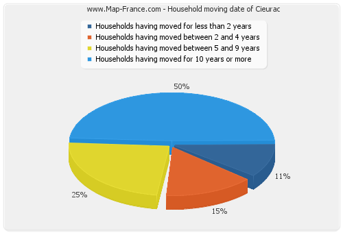Household moving date of Cieurac