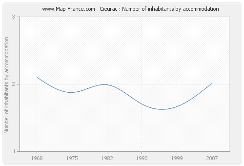 Cieurac : Number of inhabitants by accommodation