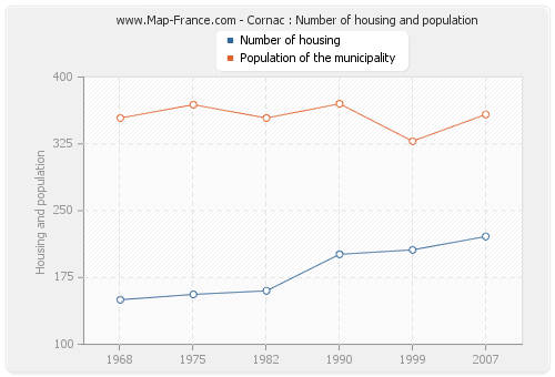 Cornac : Number of housing and population