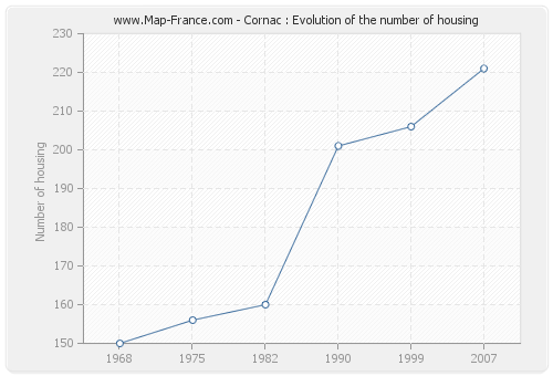 Cornac : Evolution of the number of housing