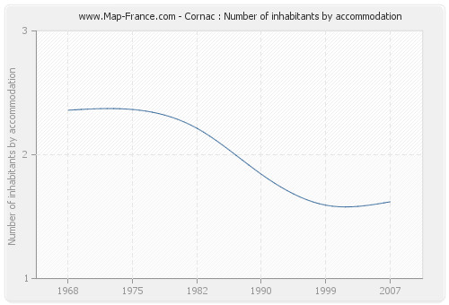 Cornac : Number of inhabitants by accommodation