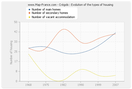 Crégols : Evolution of the types of housing