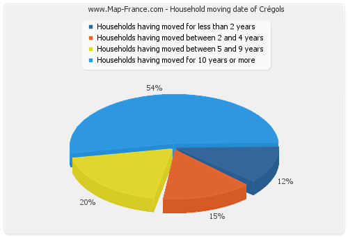 Household moving date of Crégols