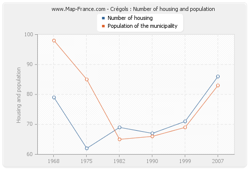 Crégols : Number of housing and population