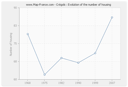 Crégols : Evolution of the number of housing