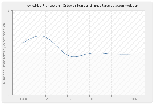 Crégols : Number of inhabitants by accommodation