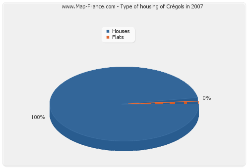 Type of housing of Crégols in 2007