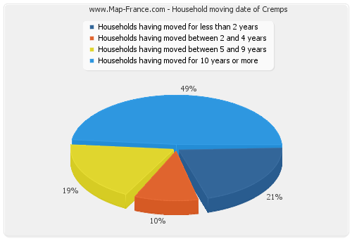 Household moving date of Cremps